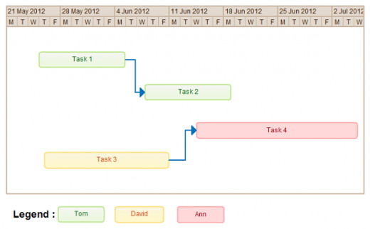 Gantt chart with dependencies