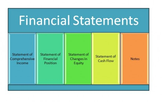 A Complete set of Financial statements.