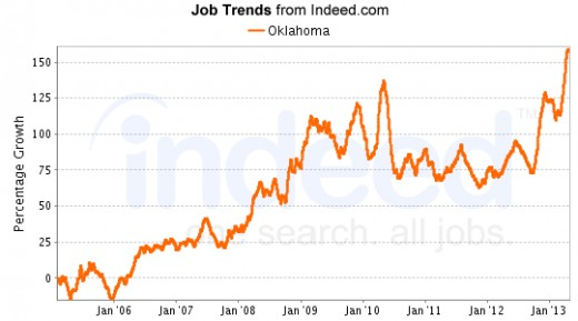 88,000 jobs vacancies are listed for June 2013 on aggregate of Simplyhierd.com and Indeed.com, which spider all USA jobs found on the Internet.