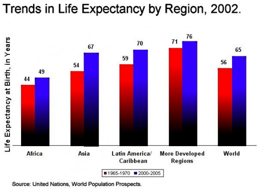 Humans live longer now than they ever have, primarily due to better health care