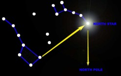 Ursa Minor, or the Little Dipper, was called the Drinking Gourd by African American slaves.