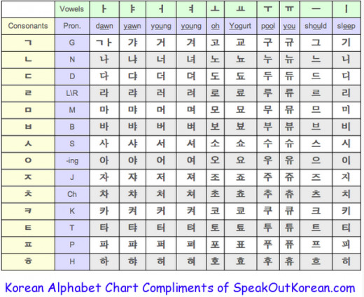 Use this chart to practice combining Korean vowels and consonants.