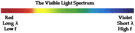 The limited light range visible to a person's eye is depicted above, abbreviated as ROYGBIV.