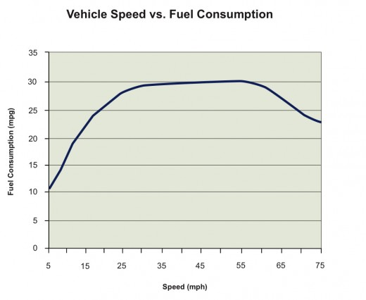 Speed Versus Fuel Consumption