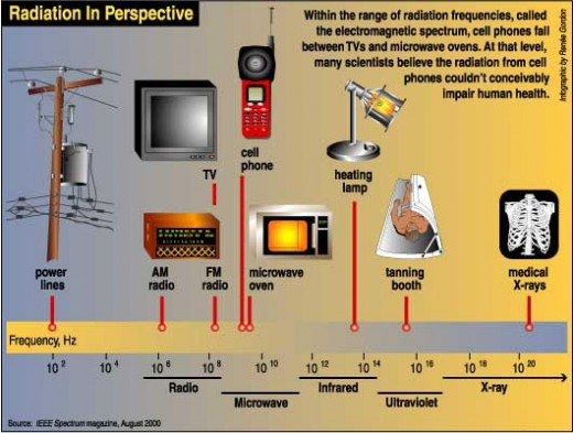 As it says it in photo, scientists believe that radiation from cell phones couldn't conceivably impair human health