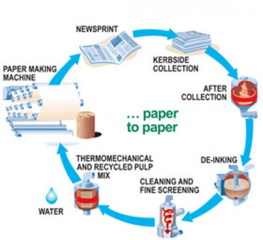 Chemical Properties Of Recycled Paper