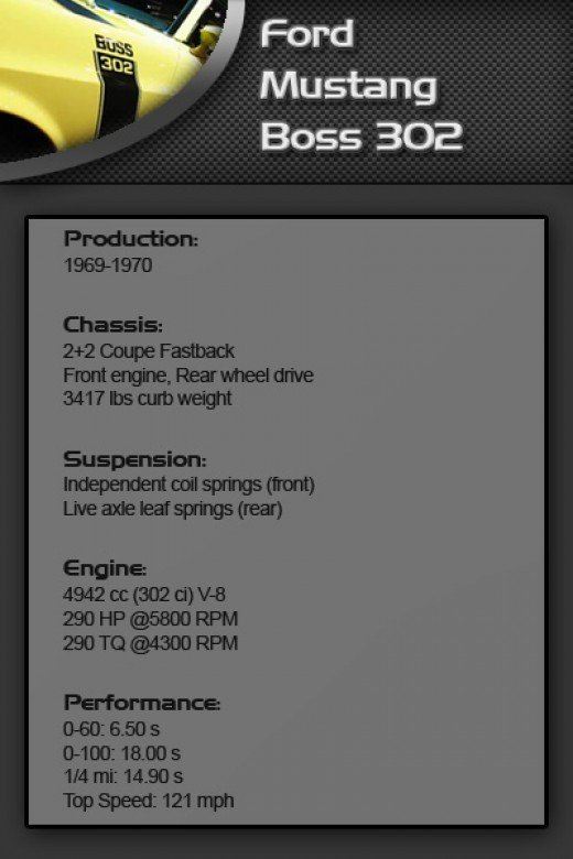 Ford Mustang Boss 302 spec sheet