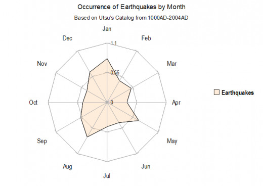 From a total of 200 exceedingly damaging/deadly earthquakes (used daily Averages of Earthquakes within each month).
