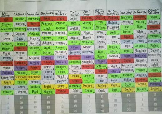 A board used to do a fantasy football draft