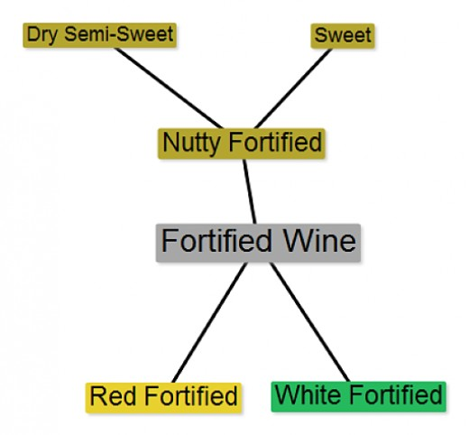 Taste Classes for Fortified Wines