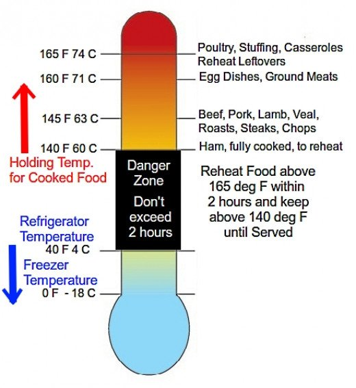 Gallery For > Food Danger Zone Temperature Chart