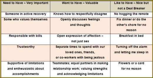 A simple three column approach identifies, categorizes, and prioritizes your values in a partner