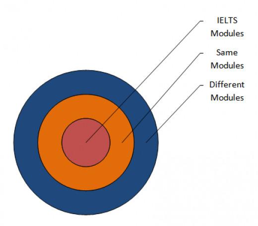 IELTS Different modules