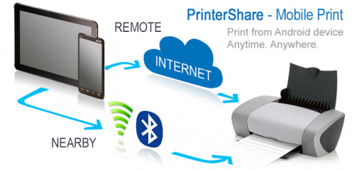 Easy to print with the PrinterShare app