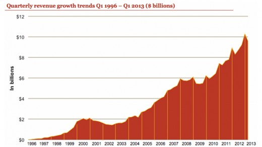 IAB Internet Advertising Growth Rate