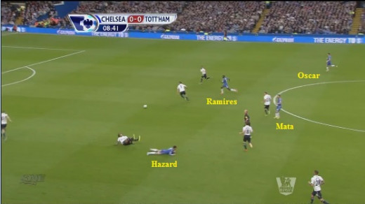 Chelsea attackers are interchanging their positions, and Ramires joins the attack in the second wave. Tottenham's defenders and deep midfielders are unable to cope with the pace. Huddlestone brings down Hazard. Chelsea go on to win a corner and score