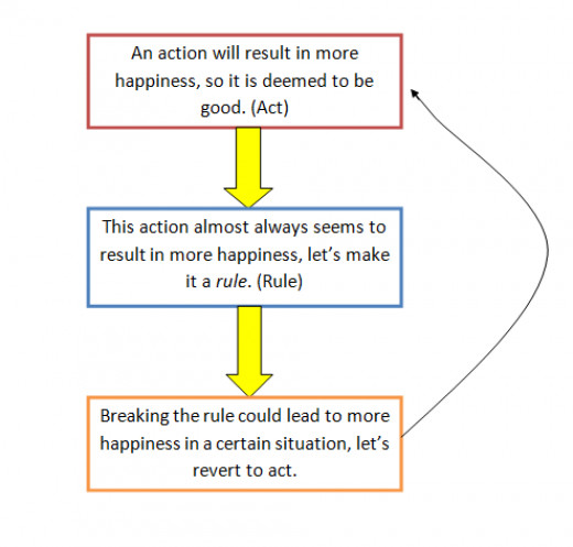 act utilitarianism Act utilitarianism is the most familiar form of direct utilitarianism applied to action, whereas the most common indirect utilitarian theory of duty is rule utilitarianism act utilitarianism : an act is right insofar as its consequences for the general happiness are at least as good as any alternative available to the agent.