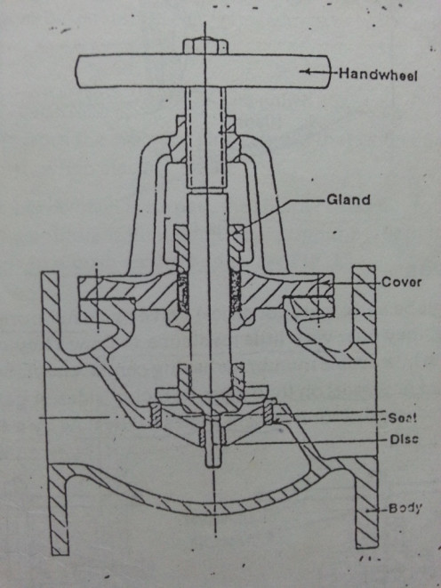 Globe Valve showing Guide for Valve Disc
