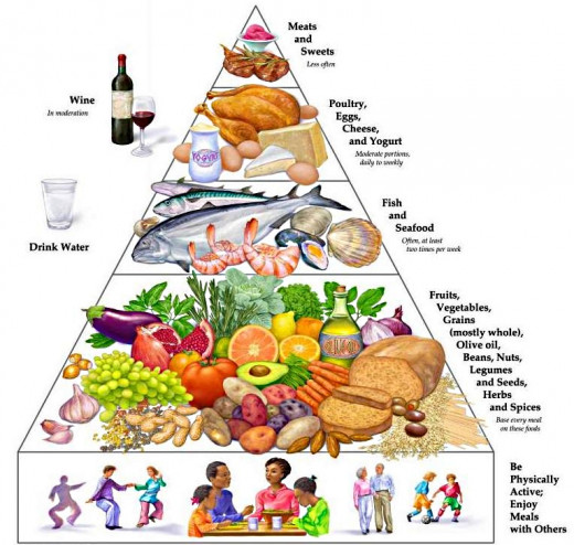 The food pyramid is good advice with the high cholesterol foods to be eaten rarely as a treat.