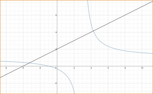 Graphs of f(x) = 2 + x/2 and g(x) = (x+1)/(x-3)