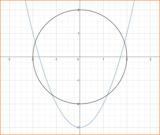 Graphs of the parabola y = x^2 - 3 and the circle y^2 + x^2 = 4.