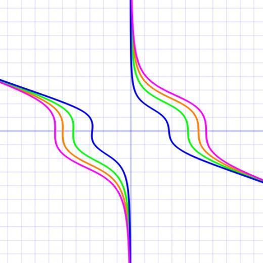 Graphs of xy^3 + x^2 + y + 0.05x^4 = 77 (pink), xy^3 + x^2 + y + 0.05x^4 = 55 (orange), xy^3 + x^2 + y + 0.05x^4 = 33 (green), xy^3 + x^2 + y + 0.05x^4 = 11 (blue)