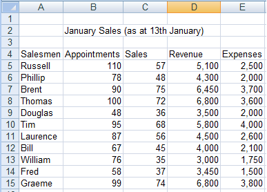 Updated data for the 13th of January about to be included in our updated pivot chart in Excel 2007 and Excel 2010.
