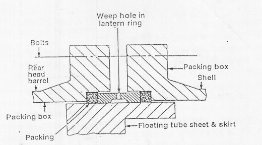 Expanding Tubeplate