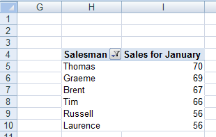 Sorting completed on our pivot table created in Excel 2007 or Excel 2010.