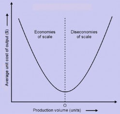 Diseconomies of Scale - Meaning and Definition