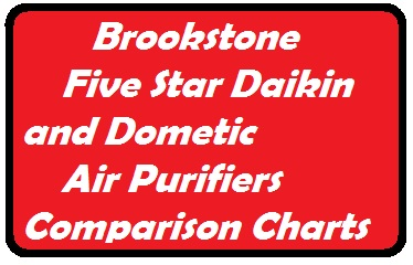 Brookstone Five Star Daikin and Dometic Air Purifiers Comparison Charts