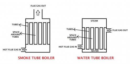 An Illustration of Smoke Tube and Water Tube Boilers. See the Explanation Below.