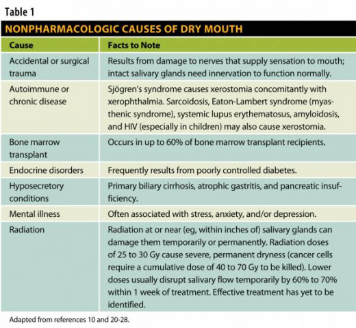 How To Prevent Dry Mouth Causes Symptoms Remedies And