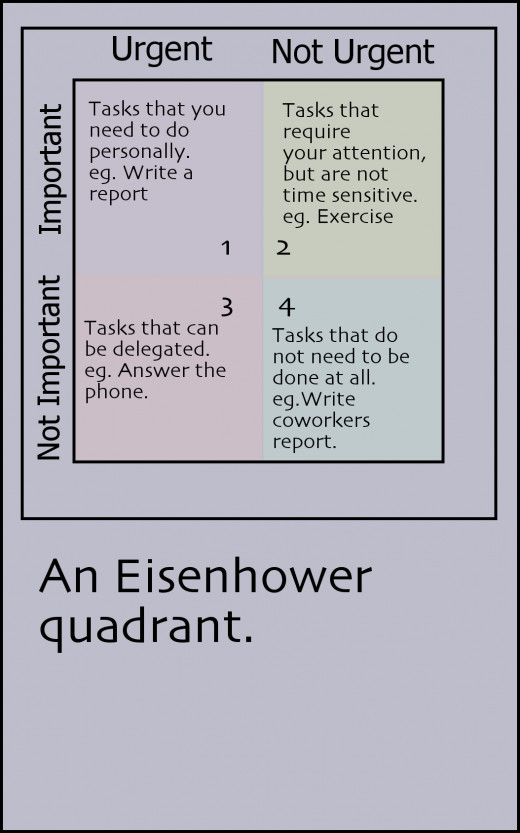 The Eisenhower Quadrant