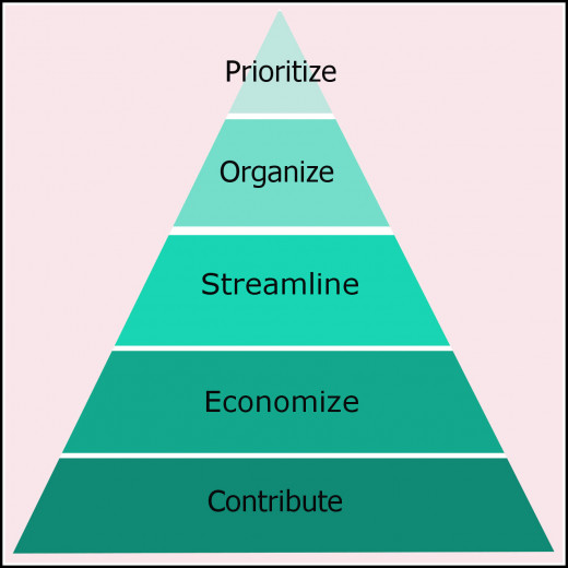 Based on Maslow's Hierarchy of Needs