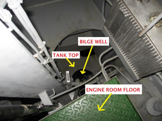 Figure Showing Bilge Well, Tank Top and Engine Room Floor