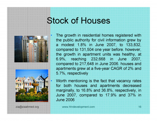 Kuwait Real estate market Housing Stock