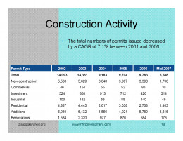 Kuwait Real estate market Construction Activity