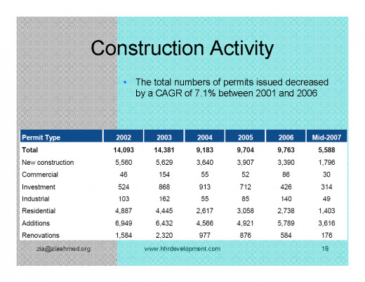 Constructions in Kuwait