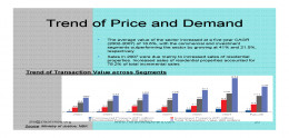 Kuwait Real estate market Demand and Supply