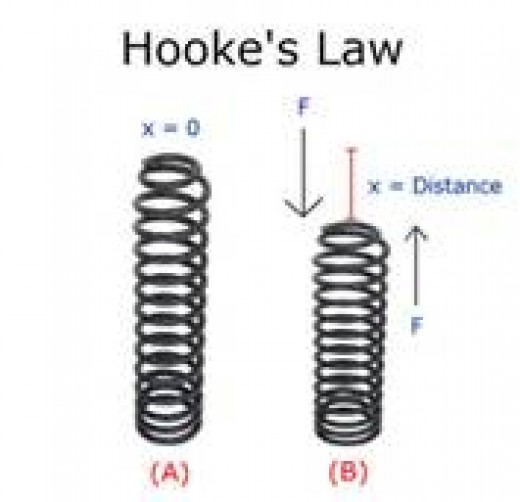 hookes law and simple harmonic motion Lpc physics hooke's law and simple harmonic motion hooke's law and simple harmonic motion purpose: in this lab you will explore the behavior of an oscillating spring and mass system.
