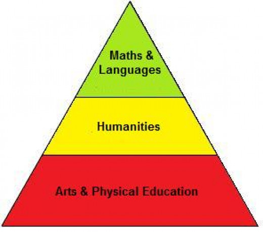 Figure 1: Hierarchy of subjects