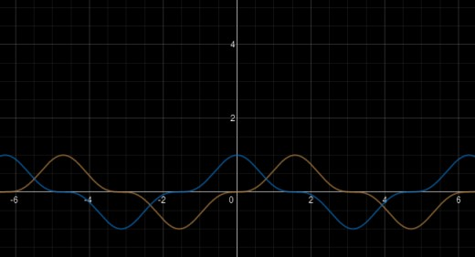 Graphs of cos(x)^3 (blue) and sin(x)^3 (orange).