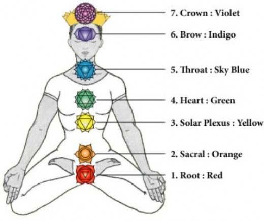 Chakras location and colour