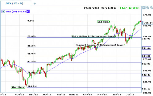 Fibonacci Retracements provide target levels where the market is likely to fall through or find support.