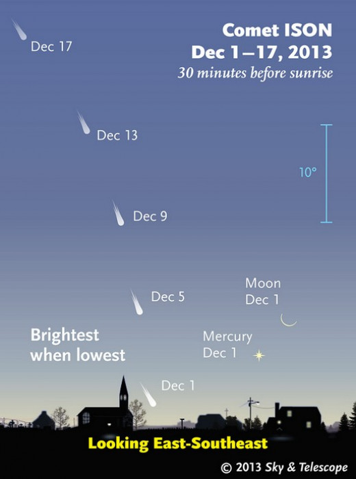 Comet Ison's Path-Stay up to date here at Sky & Telescope