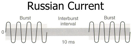 The Russian current waveform involves bursts and interburst intervals.