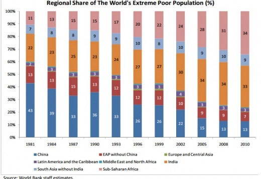 South Asia and sub Saharan Africa are Poorest regions in the world.