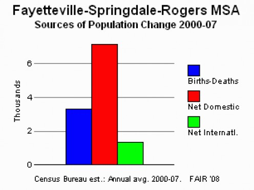 Immigration into the metro area came largely from elsewhere in teh USA form 200 - 2007,a nd not internationally.