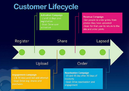 A great way to visualize the journey of an online customer.